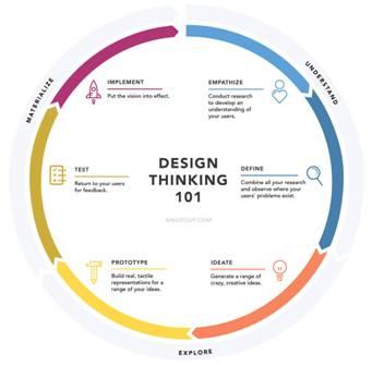 تفکر طراحی