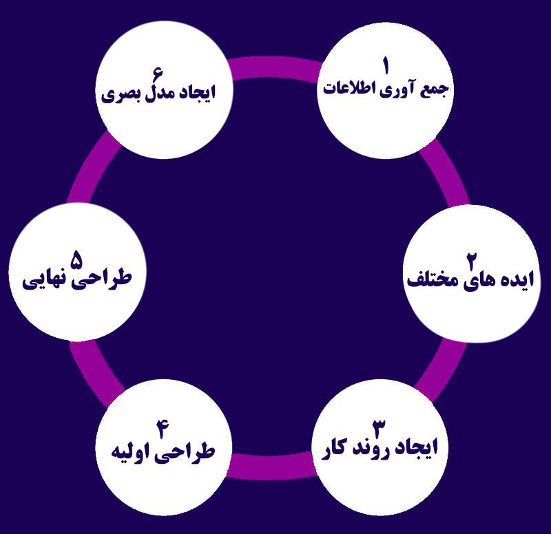 مراحل-طراحی-سایت