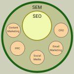 تفاوت SEO و SEM در چیست؟