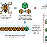 ۱۰ تا از بهترین ارزهای دیجیتال رمزنگاری شده برای سرمایه گذاری در سال ۲۰۲۱